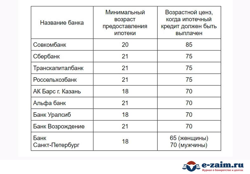 Таблица-банки