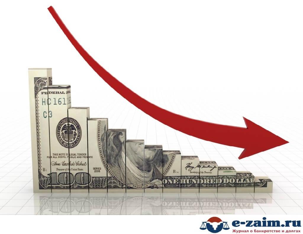 Виды финансовых рисков и их классификация